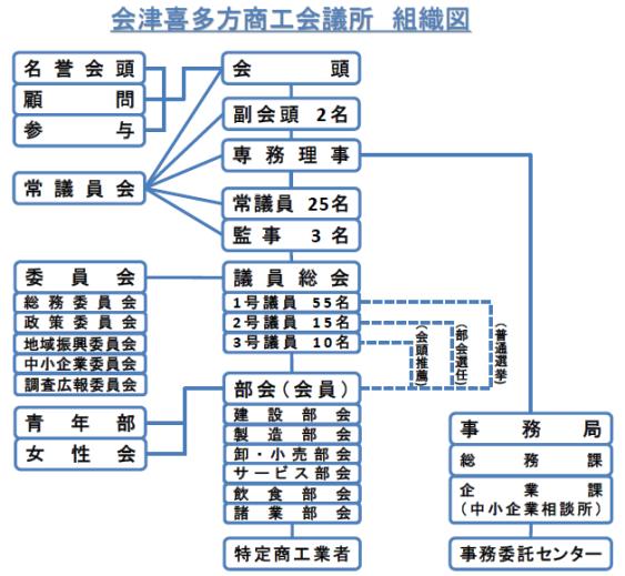 会津喜多方商工会議所組織図